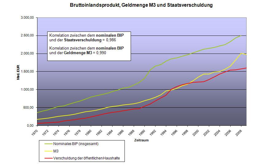 staatsverschuldung weltweit absolut